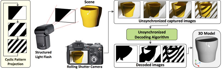 3D-scanning-with-camera.jpg
