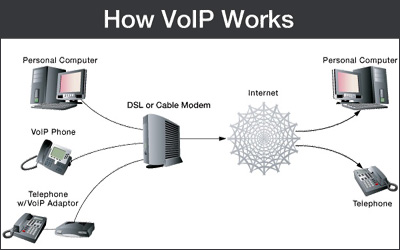 Qwest VoIP Yenra