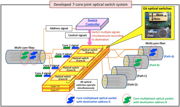 High Speed Optical Switch