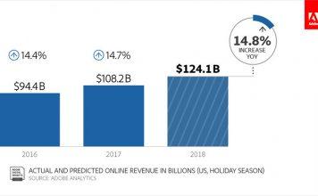 Holiday Sales Increase