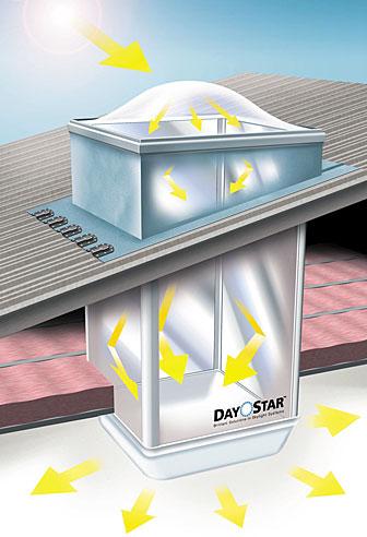 highperformance skylight system yenra